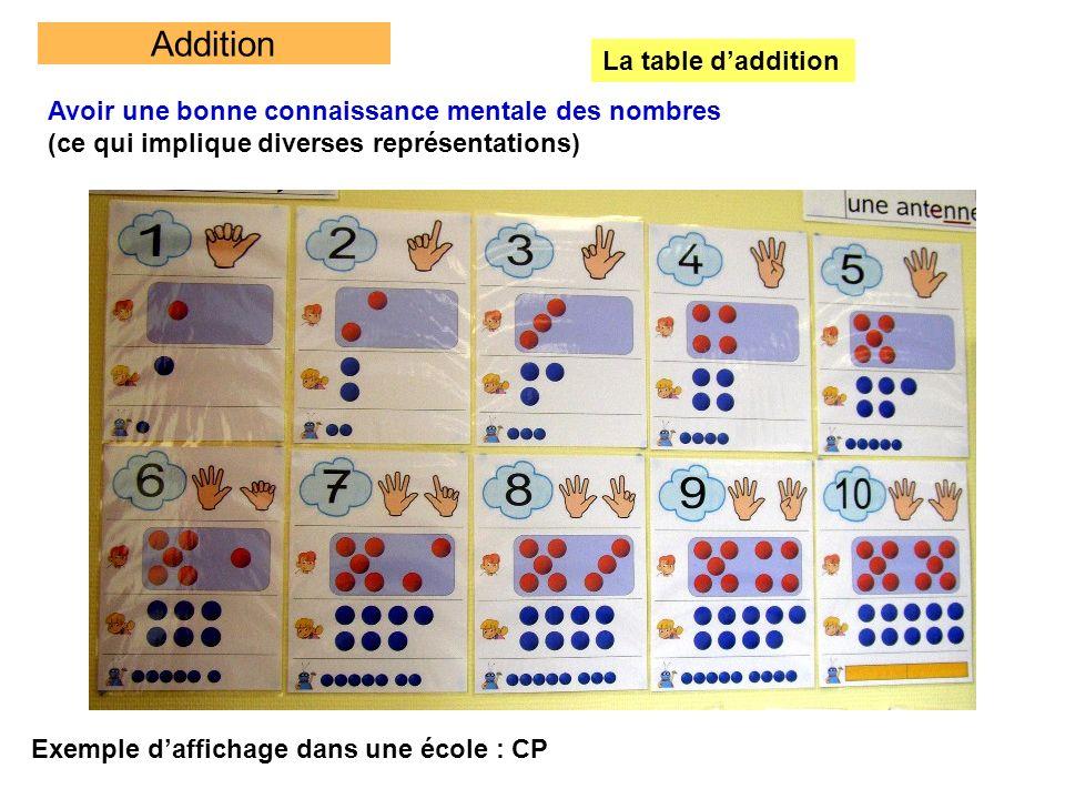 Addition La table daddition Avoir une bonne connaissance mentale des nombres (ce qui implique diverses représentations) Exemple daffichage dans une éc