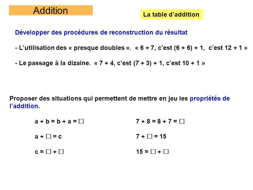 Addition La table daddition Développer des procédures de reconstruction du résultat - Lutilisation des « presque doubles ». « 6 + 7, cest (6 + 6) + 1,