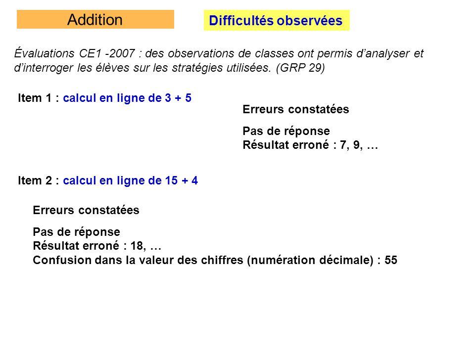 Addition Difficultés observées Item 3 : calcul en ligne de 45 + 23 Erreurs constatées 45 + 23 = 65 45 + 23 = 45 + 20 = 47 Lécriture est transformée en 42 + 53 (sans résultat) Lélève utilise le tableau de numération mais en confondant la valeur des chiffres d u 4 2 5 3 9 5 Résultats corrects Le résultat 68 est donné sans explication (on ne demandait pas la procédure) 45 + 23 = 60 + 8 = 68 45+23 = 40+5+20+3 = 60 + 8 = 68 4+2 = 6 5+3 = 8 45+23 = 68