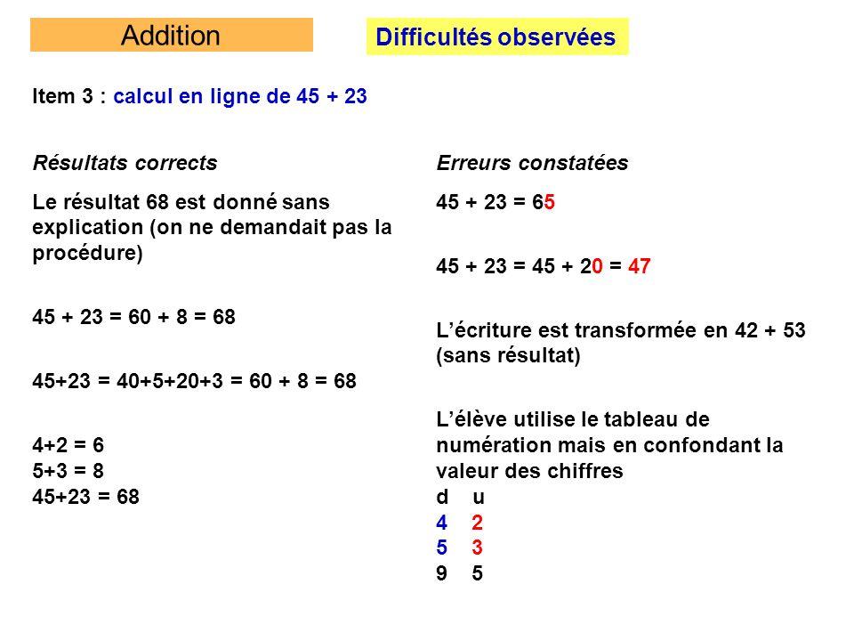Addition Difficultés observées Item 3 : calcul en ligne de 45 + 23 Sur 20 élèves interrogés dans une classe, on obtient plusieurs types de réponses : Pour calculer - je ne sais pas faire, jai oublié comment faire (lélève na pas à sa disposition de procédure personnelle ou il nose pas en utiliser) -je pose laddition dans ma tête et je calcule 5 + 3 et après 4 + 2 (visualisation de lopération posée) - je fais 45 = 40 + 5 ….