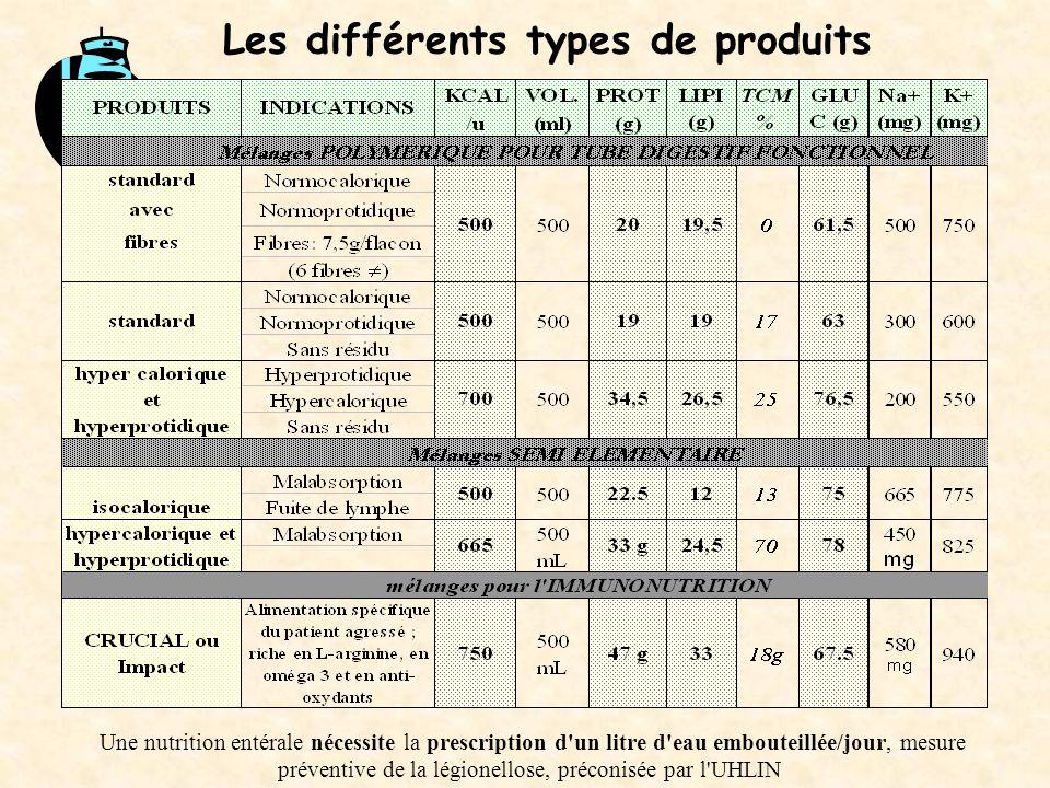 Les différents types de produits Une nutrition entérale nécessite la prescription d'un litre d'eau embouteillée/jour, mesure préventive de la légionel