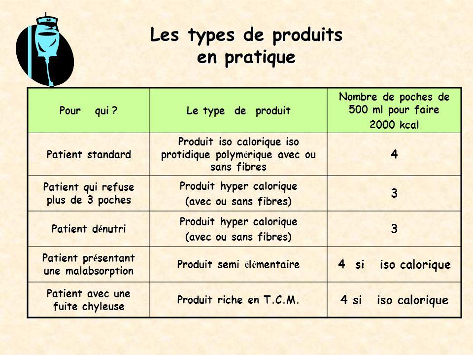 Les types de produits en pratique Pour qui ?Le type de produit Nombre de poches de 500 ml pour faire 2000 kcal Patient standard Produit iso calorique