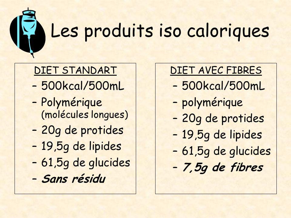 Les produits iso caloriques DIET STANDART –500kcal/500mL –Polymérique (molécules longues) –20g de protides –19,5g de lipides –61,5g de glucides –Sans