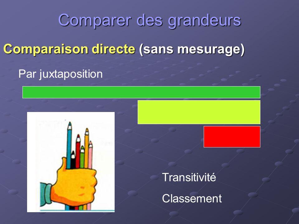 Comparer des grandeurs Comparaison directe (sans mesurage) Par juxtaposition Transitivité Classement