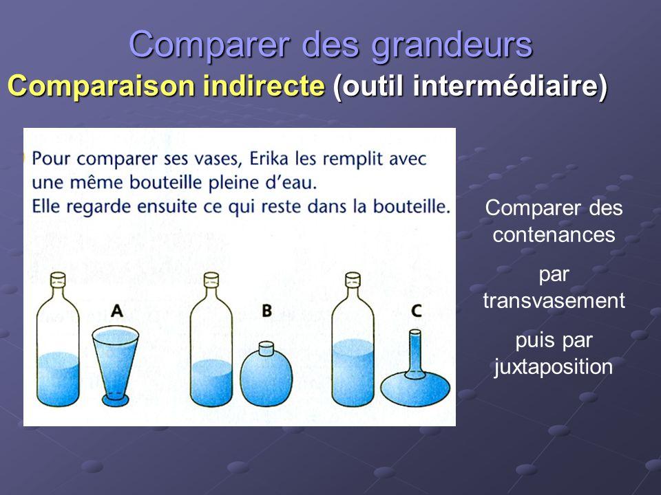 Comparer des grandeurs Comparaison indirecte (outil intermédiaire) Comparer des contenances par transvasement puis par juxtaposition