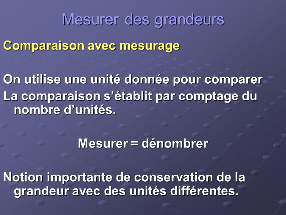 Mesurer des grandeurs Comparaison avec mesurage On utilise une unité donnée pour comparer La comparaison sétablit par comptage du nombre dunités.