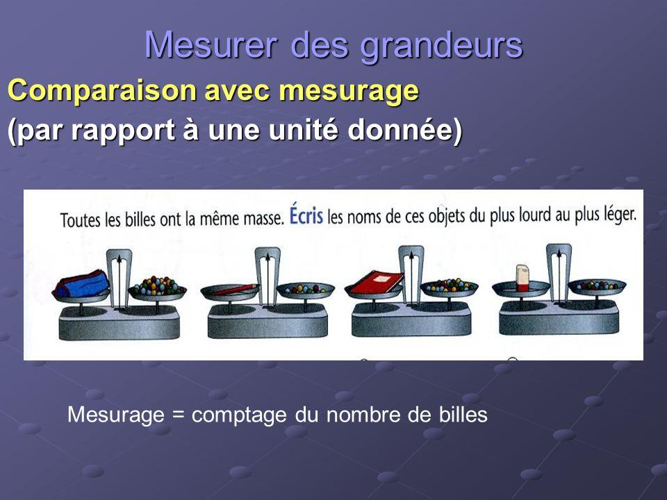 Mesurer des grandeurs Comparaison avec mesurage (par rapport à une unité donnée) Mesurage = comptage du nombre de billes