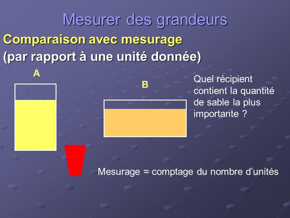 Mesurer des grandeurs Comparaison avec mesurage (par rapport à une unité donnée) A B Quel récipient contient la quantité de sable la plus importante .