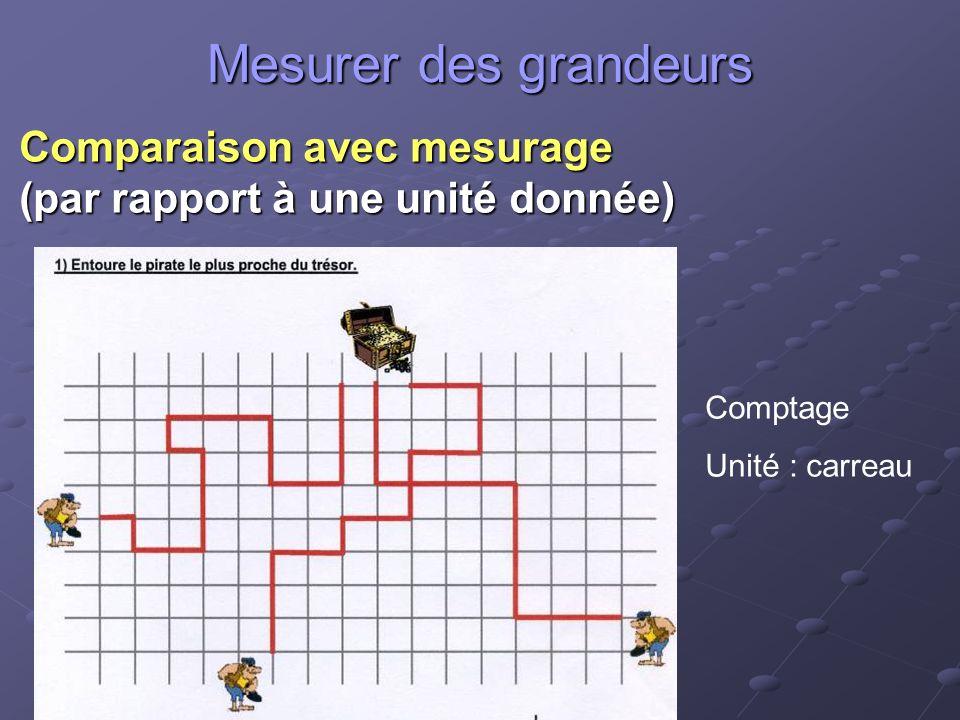 Mesurer des grandeurs Comparaison avec mesurage (par rapport à une unité donnée) Comptage Unité : carreau