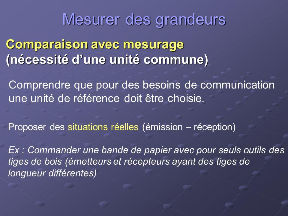 Mesurer des grandeurs Comparaison avec mesurage (nécessité dune unité commune) Comprendre que pour des besoins de communication une unité de référence doit être choisie.
