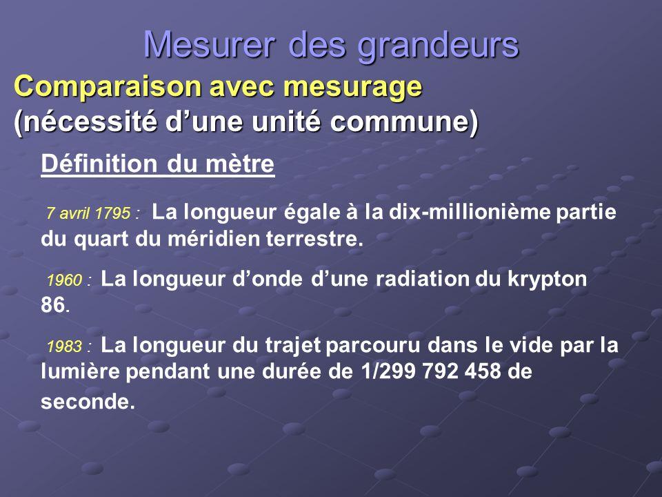 Mesurer des grandeurs Comparaison avec mesurage (nécessité dune unité commune) Définition du mètre 7 avril 1795 : La longueur égale à la dix-millionième partie du quart du méridien terrestre.