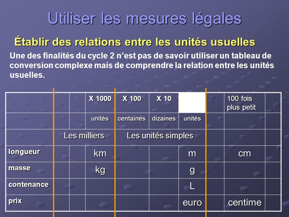 Utiliser les mesures légales Établir des relations entre les unités usuelles Une des finalités du cycle 2 nest pas de savoir utiliser un tableau de conversion complexe mais de comprendre la relation entre les unités usuelles.