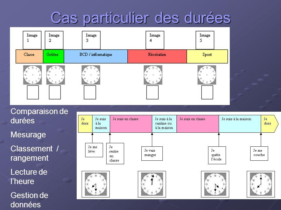 Cas particulier des durées Comparaison de durées Mesurage Classement / rangement Lecture de lheure Gestion de données