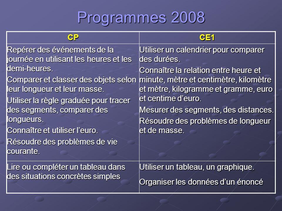 Progression des apprentissages Nécessité dune réflexion de cycle Voir propositionspropositions