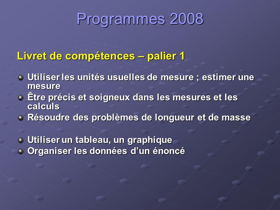 Programmes 2008 Livret de compétences – palier 1 Utiliser les unités usuelles de mesure ; estimer une mesure Être précis et soigneux dans les mesures et les calculs Résoudre des problèmes de longueur et de masse Utiliser un tableau, un graphique Organiser les données dun énoncé
