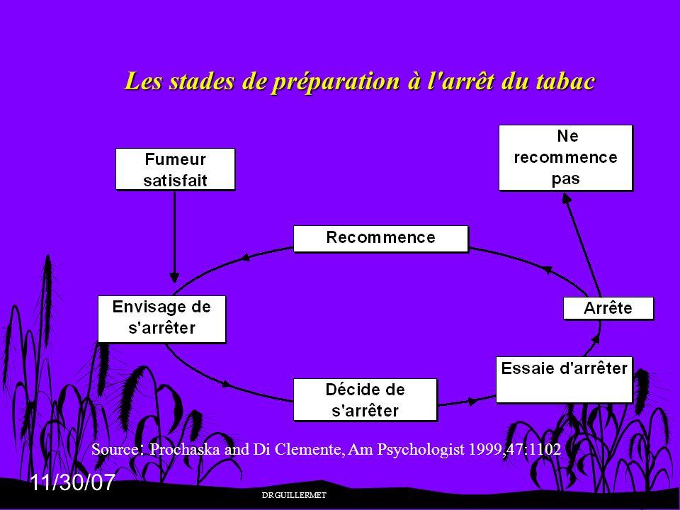 11/30/07 Les stades de préparation à l'arrêt du tabac Source : Prochaska and Di Clemente, Am Psychologist 1999,47:1102 DR GUILLERMET