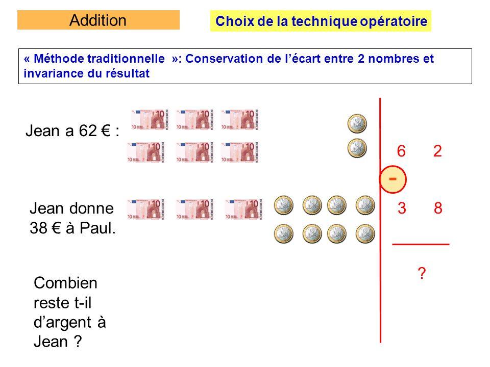« Méthode traditionnelle »: Conservation de lécart entre 2 nombres et invariance du résultat Jean a 62 : 6 2 3 8 - ? Jean donne 38 à Paul. Combien res
