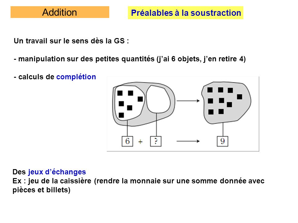 Addition Préalables à la soustraction Un travail sur le sens dès la GS : - manipulation sur des petites quantités (jai 6 objets, jen retire 4) - calcu