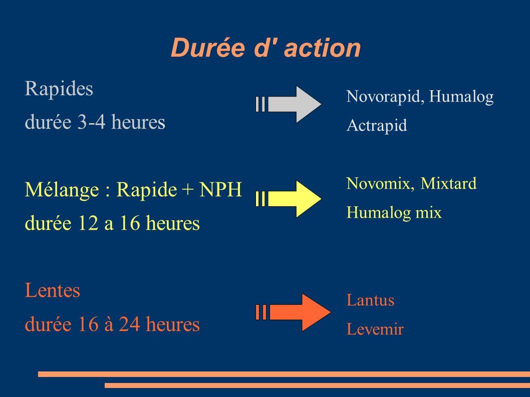 Durée d' action Novorapid, Humalog Actrapid Novomix, Mixtard Humalog mix Lantus Levemir Rapides durée 3-4 heures Mélange : Rapide + NPH durée 12 a 16