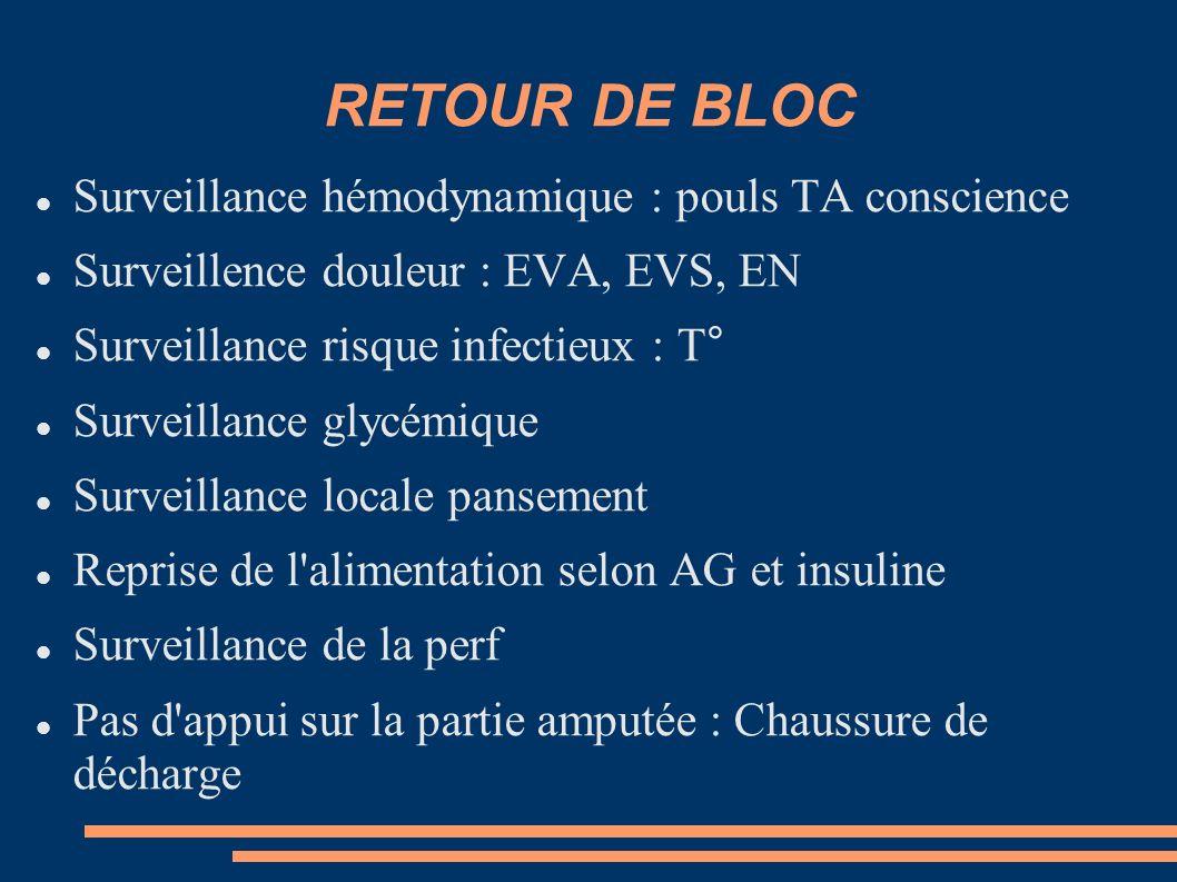 RETOUR DE BLOC Surveillance hémodynamique : pouls TA conscience Surveillence douleur : EVA, EVS, EN Surveillance risque infectieux : T° Surveillance g