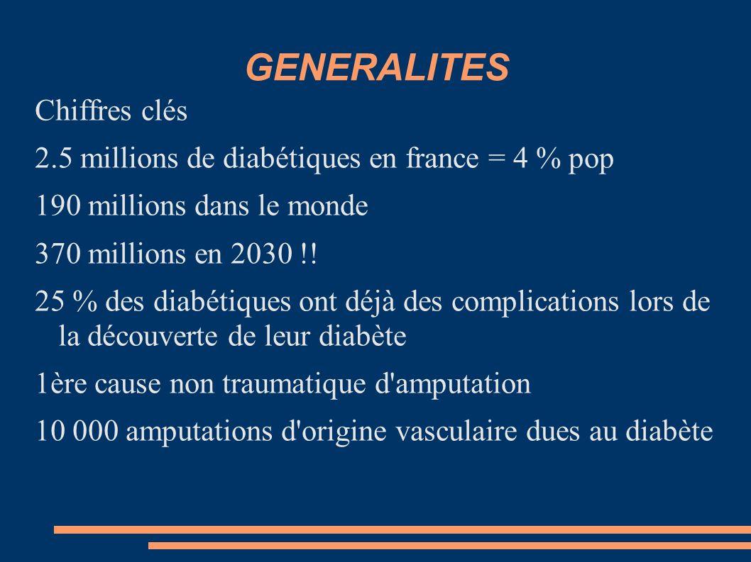 GENERALITES Chiffres clés 2.5 millions de diabétiques en france = 4 % pop 190 millions dans le monde 370 millions en 2030 !! 25 % des diabétiques ont