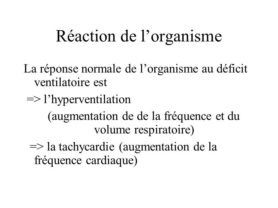 Réaction de lorganisme La réponse normale de lorganisme au déficit ventilatoire est => lhyperventilation (augmentation de de la fréquence et du volume
