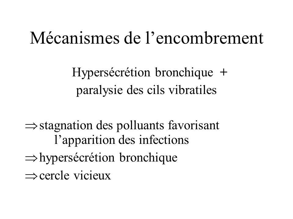 Mécanismes de lencombrement Hypersécrétion bronchique + paralysie des cils vibratiles stagnation des polluants favorisant lapparition des infections h