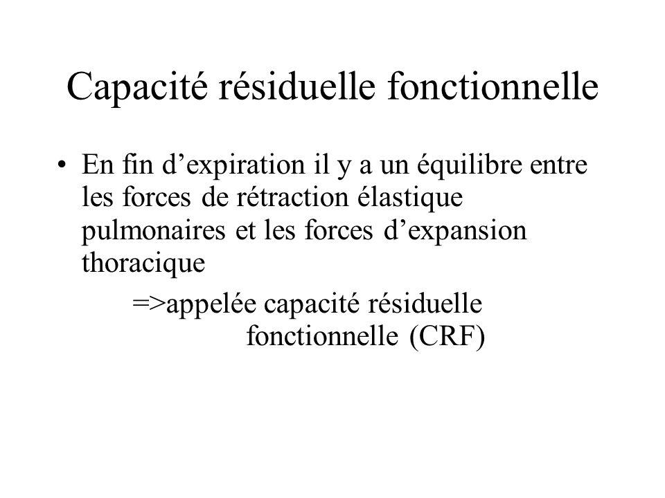 Capacité résiduelle fonctionnelle En fin dexpiration il y a un équilibre entre les forces de rétraction élastique pulmonaires et les forces dexpansion