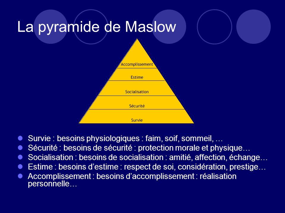 La pyramide de Maslow Survie : besoins physiologiques : faim, soif, sommeil, … Sécurité : besoins de sécurité : protection morale et physique… Sociali