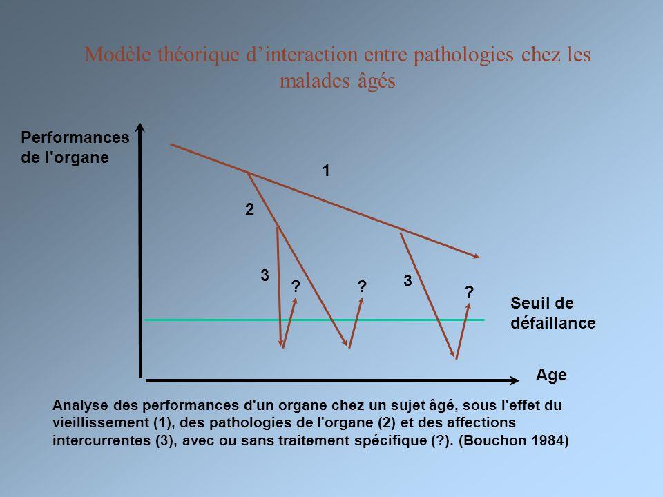 Modèle théorique dinteraction entre pathologies chez les malades âgés Performances de l'organe Seuil de défaillance Age 1 2 3 3 Analyse des performanc