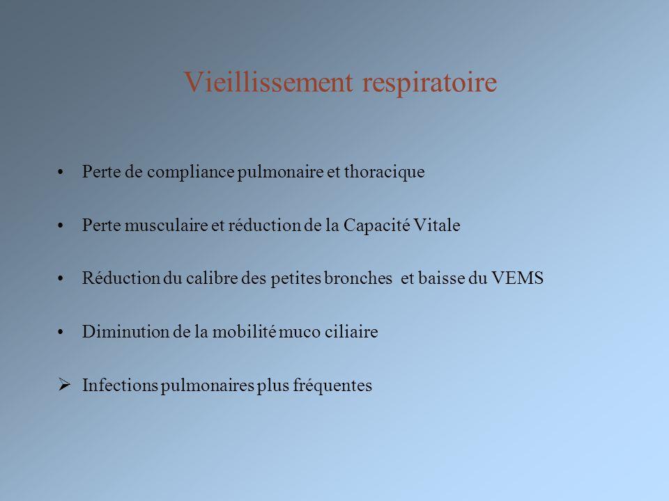 Vieillissement respiratoire Perte de compliance pulmonaire et thoracique Perte musculaire et réduction de la Capacité Vitale Réduction du calibre des