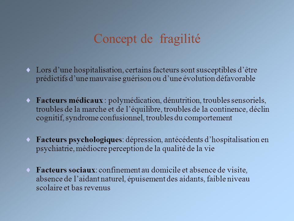 Concept de fragilité Lors dune hospitalisation, certains facteurs sont susceptibles dêtre prédictifs dune mauvaise guérison ou dune évolution défavora