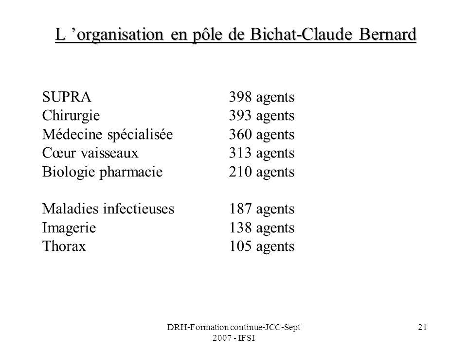 DRH-Formation continue-JCC-Sept 2007 - IFSI 21 L organisation en pôle de Bichat-Claude Bernard SUPRA398 agents Chirurgie393 agents Médecine spécialisé