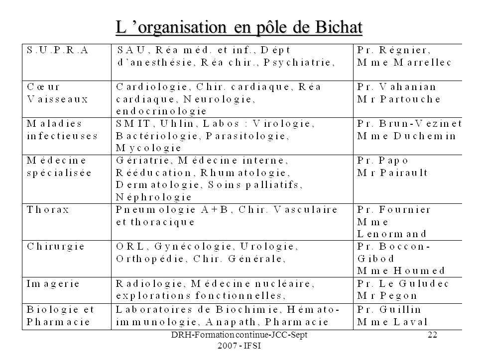 DRH-Formation continue-JCC-Sept 2007 - IFSI 22 L organisation en pôle de Bichat