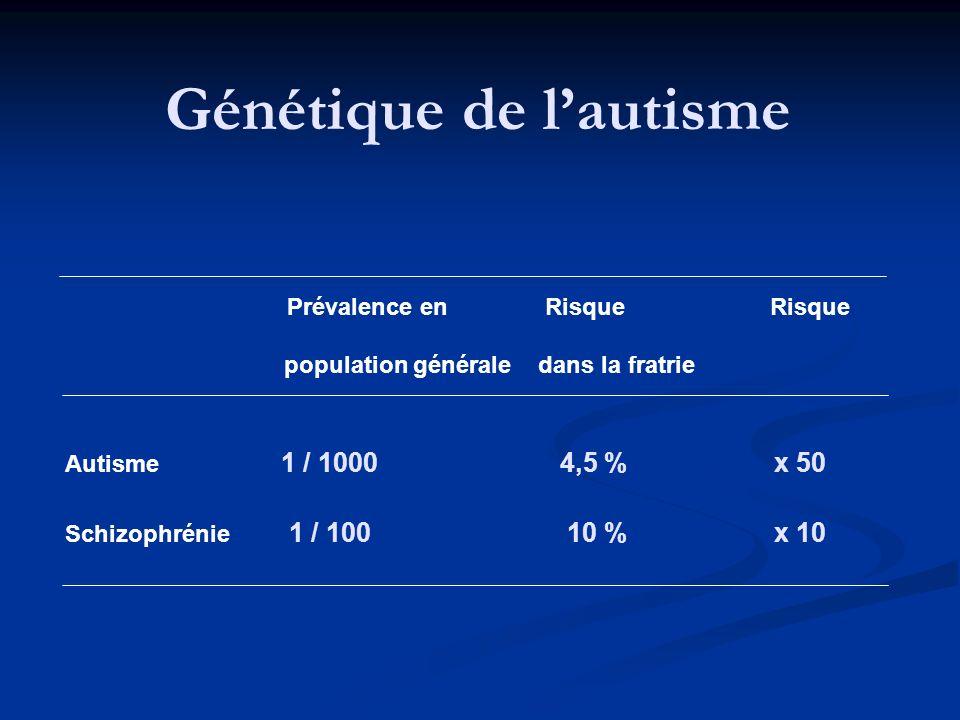 Génétique de lautisme Prévalence en Risque Risque population générale dans la fratrie Autisme 1 / 1000 4,5 % x 50 Schizophrénie 1 / 100 10 % x 10