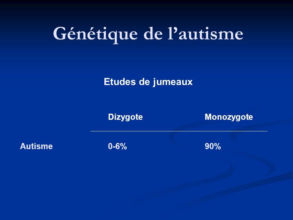 Etudes de jumeaux Dizygote Monozygote Autisme0-6% 90% Génétique de lautisme