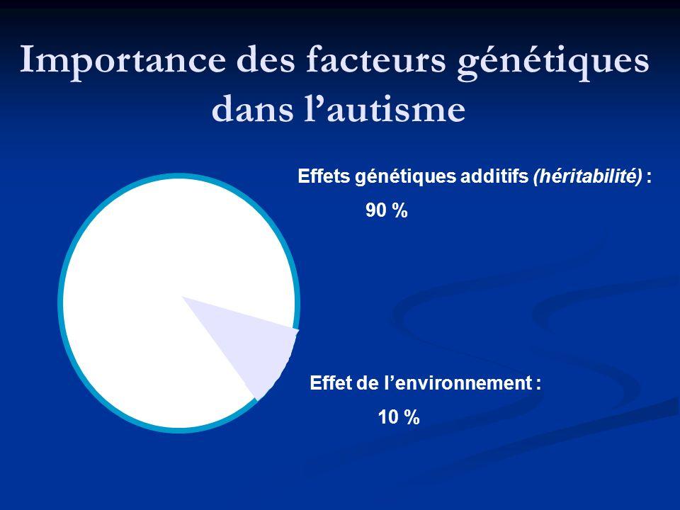 Effets génétiques additifs (héritabilité) : 90 % Effet de lenvironnement : 10 % Importance des facteurs génétiques dans lautisme