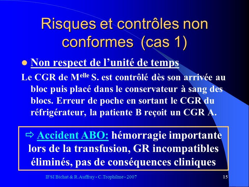 IFSI Bichat & R.Auffray - C.Trophilme - 200715 Risques et contrôles non conformes (cas 1) Non respect de lunité de temps Le CGR de M elle S. est contr