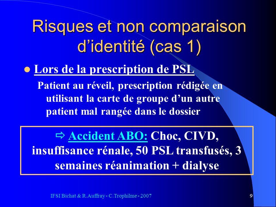 IFSI Bichat & R.Auffray - C.Trophilme - 20079 Risques et non comparaison didentité (cas 1) Lors de la prescription de PSL Patient au réveil, prescription rédigée en utilisant la carte de groupe dun autre patient mal rangée dans le dossier Accident ABO: Choc, CIVD, insuffisance rénale, 50 PSL transfusés, 3 semaines réanimation + dialyse