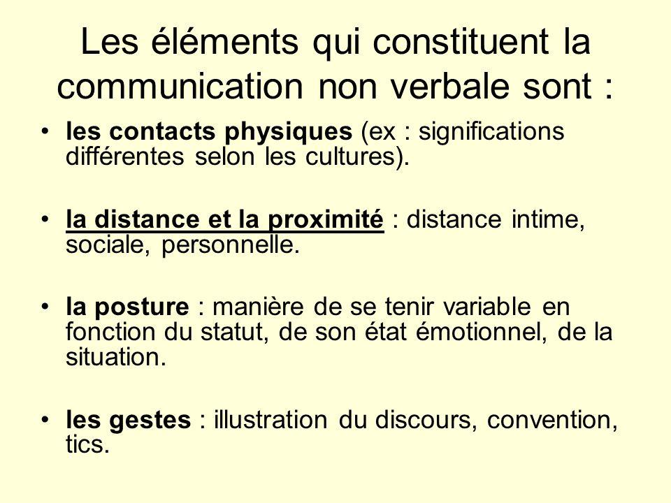 les mouvement de la tête : renforcement du discours (hochements).