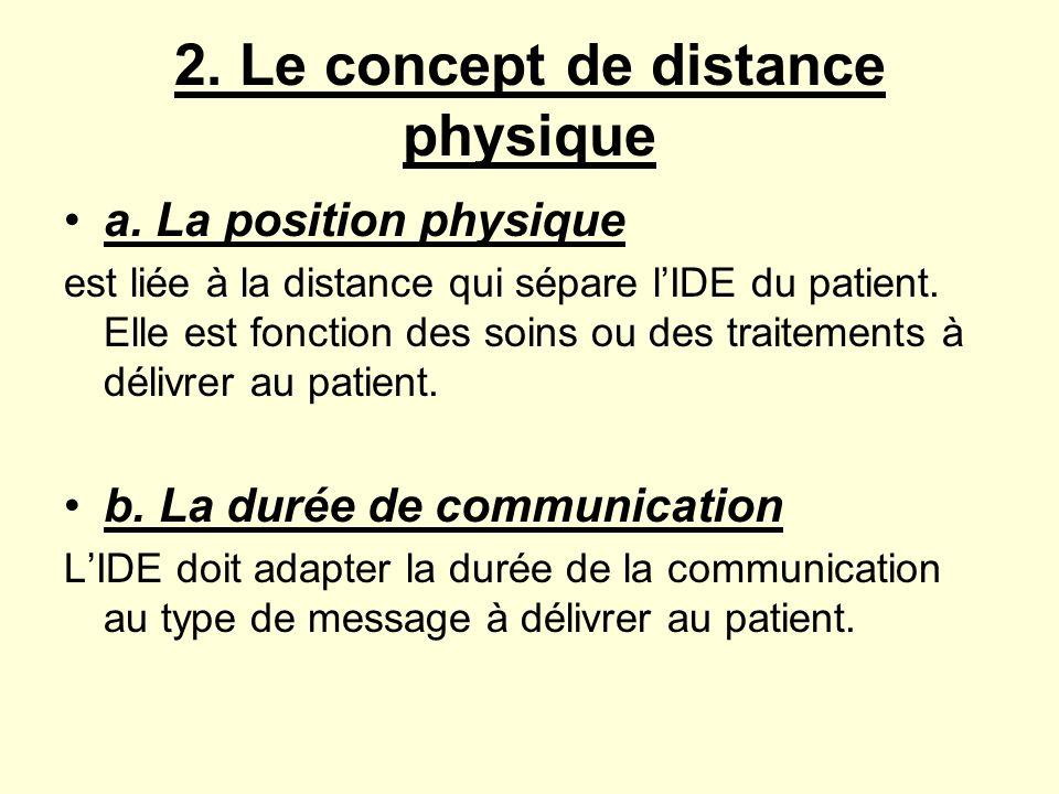 c.La distance physique La territorialité Edward T.