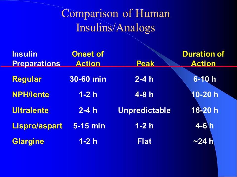 Comparison of Human Insulins/Analogs Insulin Onset ofDuration of Preparations Action Peak Action Regular30-60 min2-4 h 6-10 h NPH/lente1-2 h4-8 h 10-2
