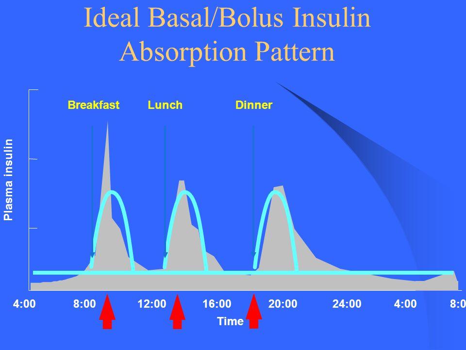 4:0016:0020:0024:004:00 BreakfastLunchDinner 8:00 12:008:00 Time Plasma insulin Ideal Basal/Bolus Insulin Absorption Pattern