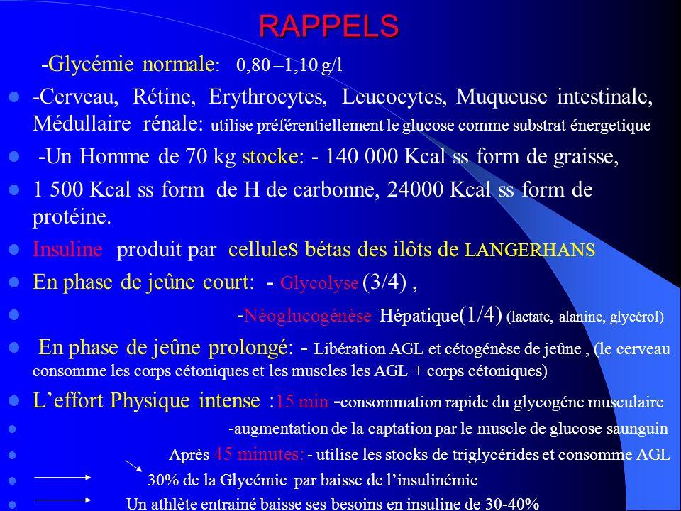 RAPPELS -Glycémie normale : 0,80 –1,10 g/l -Cerveau, Rétine, Erythrocytes, Leucocytes, Muqueuse intestinale, Médullaire rénale: utilise préférentielle