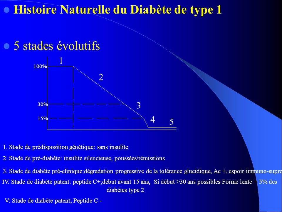 Histoire Naturelle du Diabète de type 1 5 stades évolutifs 1 2 3 4 5 15% 30% 100% 1. Stade de prédisposition génétique: sans insulite 2. Stade de pré-