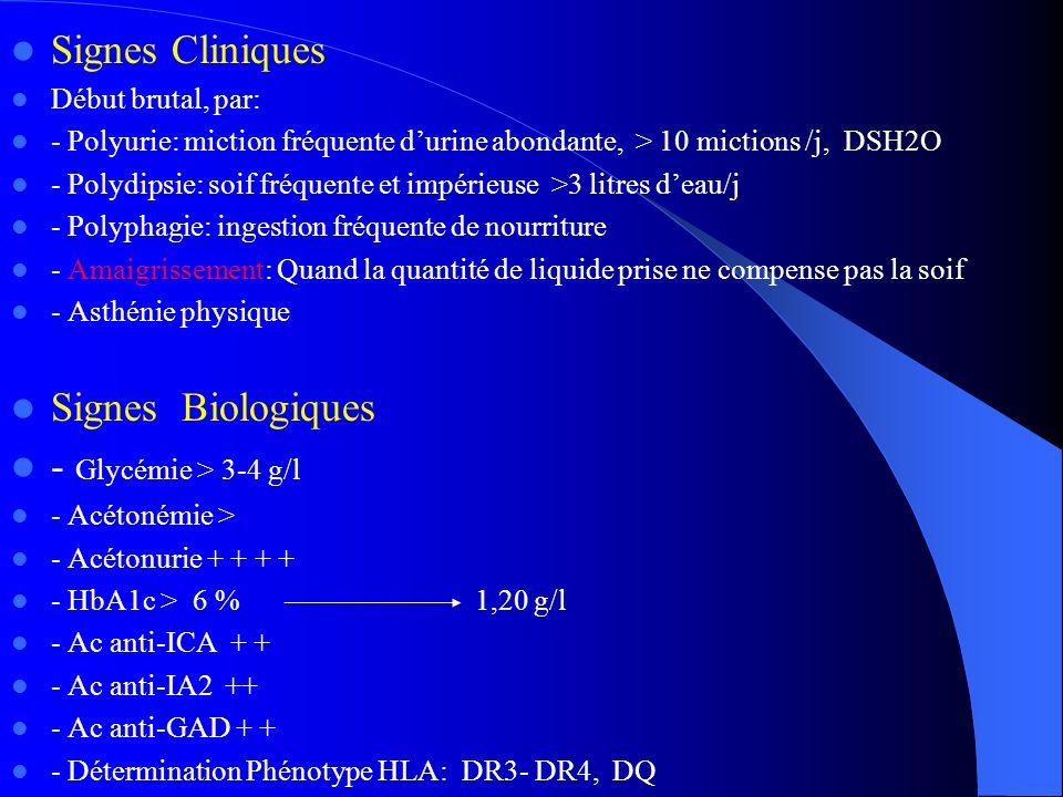 Signes Cliniques Début brutal, par: - Polyurie: miction fréquente durine abondante, > 10 mictions /j, DSH2O - Polydipsie: soif fréquente et impérieuse