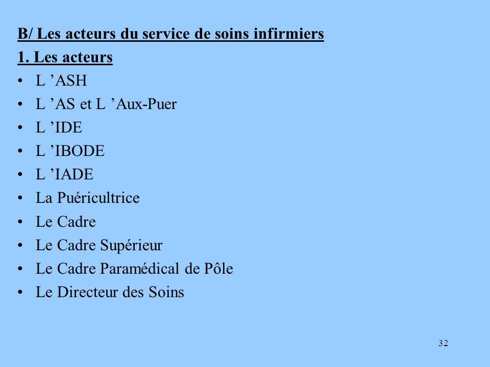 32 B/ Les acteurs du service de soins infirmiers 1. Les acteurs L ASH L AS et L Aux-Puer L IDE L IBODE L IADE La Puéricultrice Le Cadre Le Cadre Supér