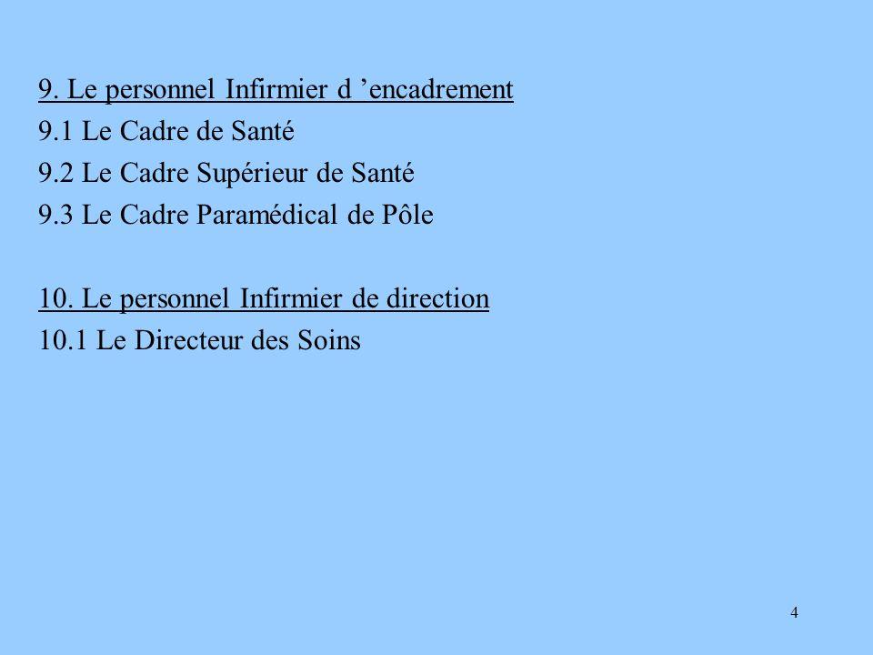 5 A/ Les Soins Infirmiers en France, dhier à Aujourdhui 1.