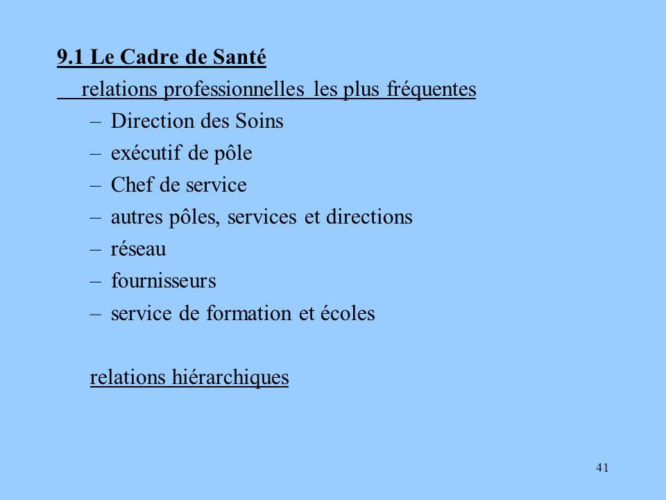 41 9.1 Le Cadre de Santé relations professionnelles les plus fréquentes –Direction des Soins –exécutif de pôle –Chef de service –autres pôles, service