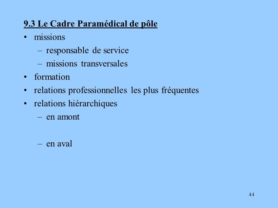 44 9.3 Le Cadre Paramédical de pôle missions –responsable de service –missions transversales formation relations professionnelles les plus fréquentes